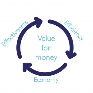 Economy, Efficiency & Effectiveness